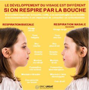 Orthodontie chez l'enfant et respiration